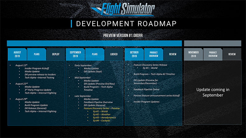 Development Roadmap
